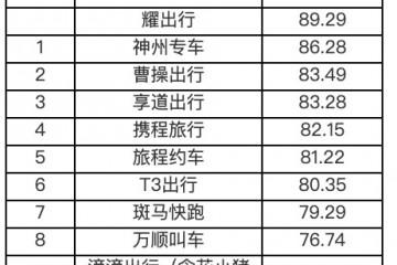 杭州网约车服务质量哪家强?耀出行连续两个季度领跑评分榜